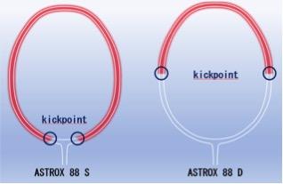 GIỚI THIỆU ASTROX 88S (SKILL) VÀ ASTROX 88D (DOMINATE)
